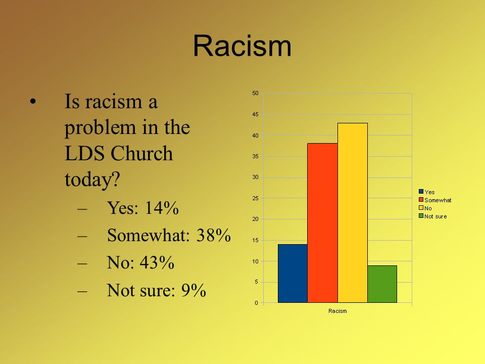 Racism Is racism a problem in the LDS Church today? –Yes: 14% –Somewhat: 38% –No: 43% –Not sure: 9%