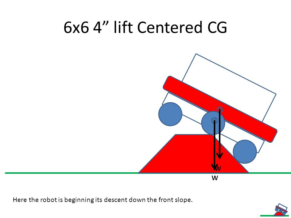 6x6 4 lift Centered CG Front Wheel has touched down and the robot will drive off relatively stable.