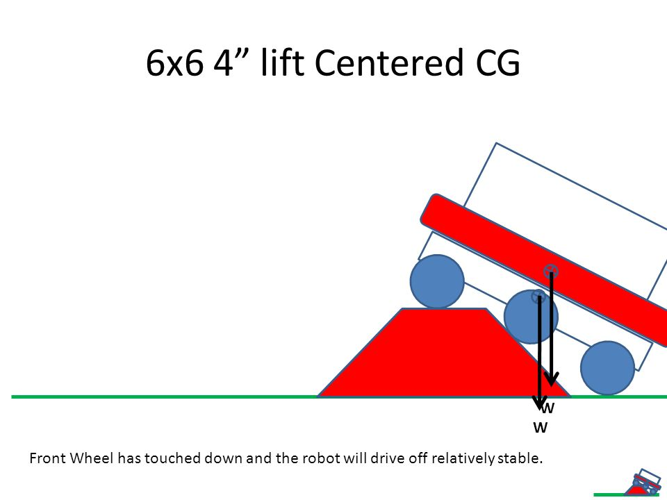 Conclusions Articulating 6x6 will likely have a rear biased CG.