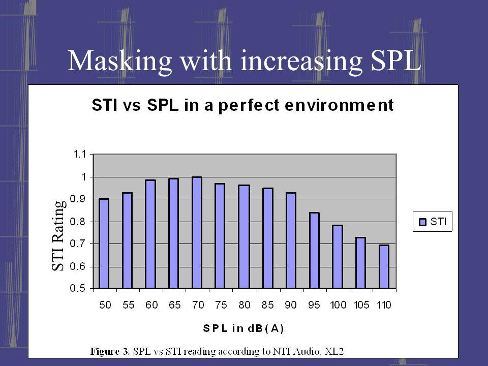 Masking with increasing SPL STI Rating