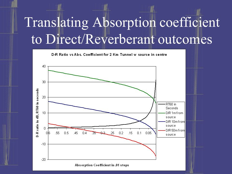 Translating Absorption coefficient to Direct/Reverberant outcomes