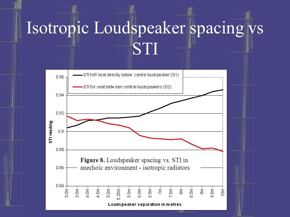 Isotropic Loudspeaker spacing vs STI Figure 8. Loudspeaker spacing vs. STI in anechoic environment - isotropic radiators
