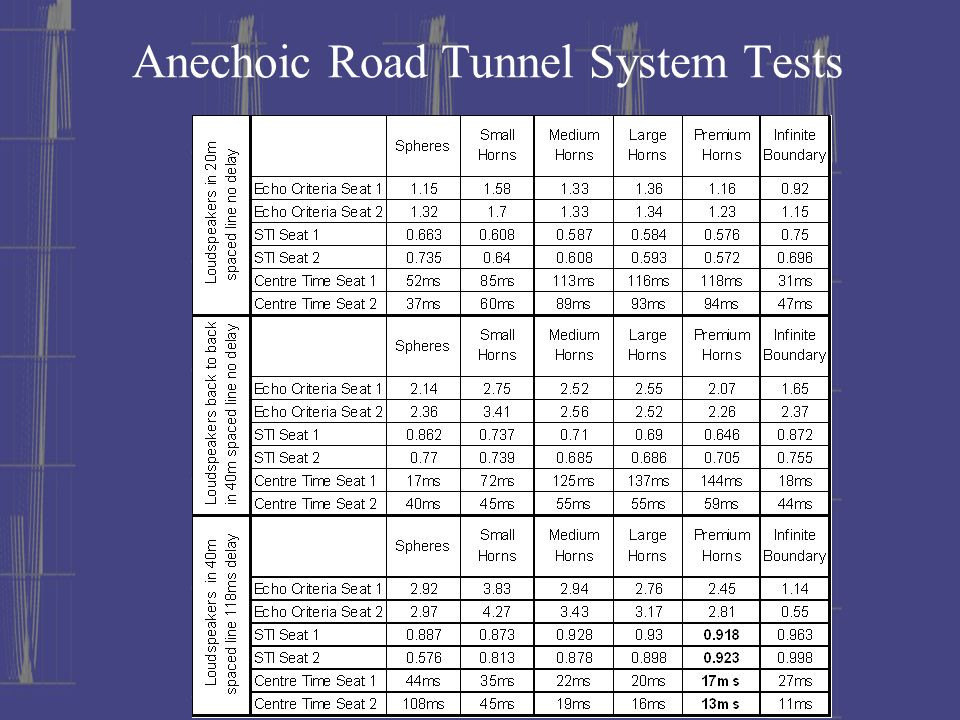 Anechoic Road Tunnel System Tests