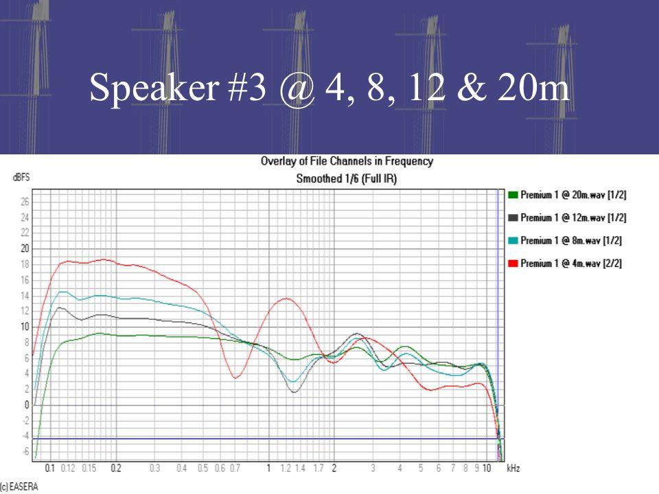 Speaker #3 @ 4, 8, 12 & 20m