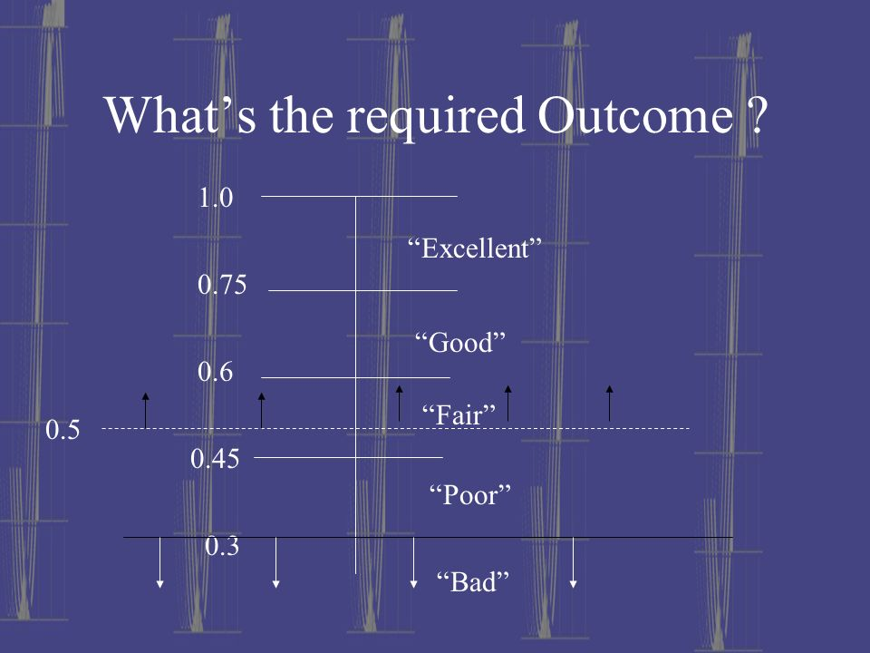 Whats the required Outcome ? 1.0 0.75 0.6 0.45 0.3 Excellent Good Fair Poor Bad 0.5