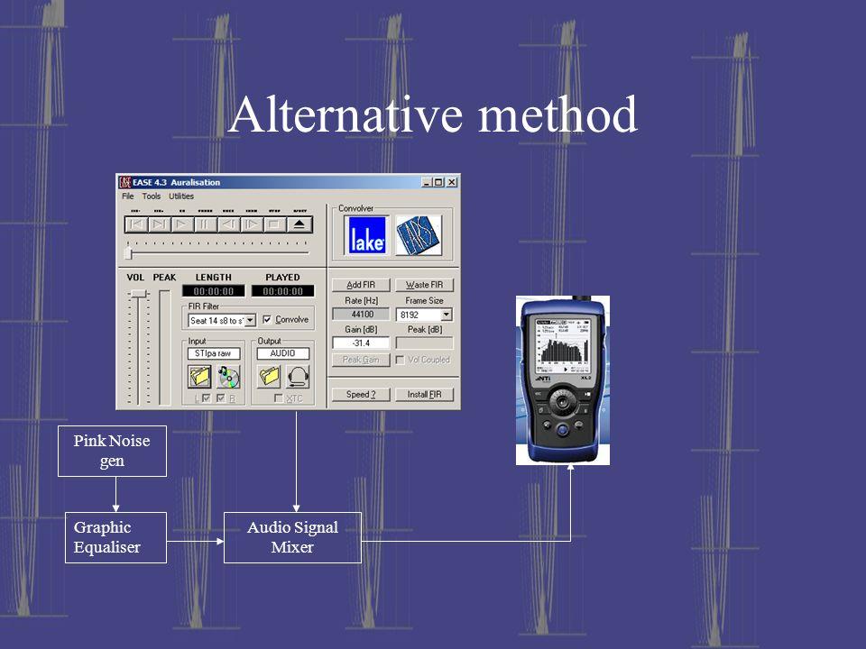 Alternative method Audio Signal Mixer Pink Noise gen Graphic Equaliser