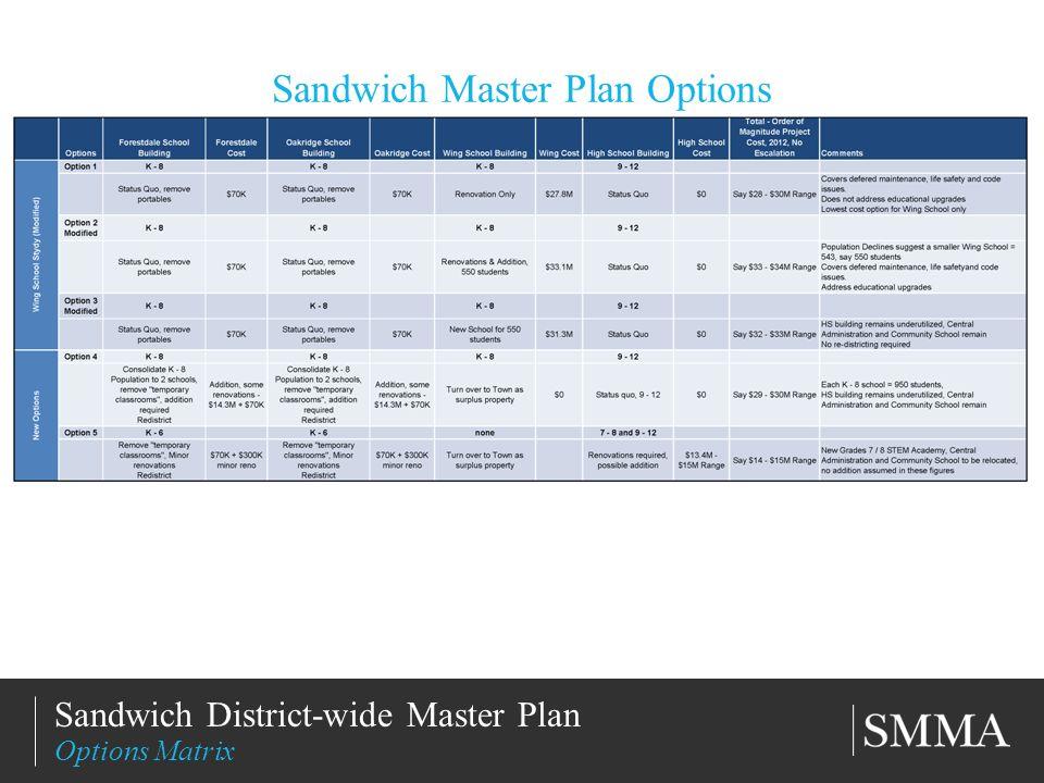 11/11/201313 Title of Slide Subtitle Sandwich District-wide Master Plan Options Matrix Sandwich Master Plan Options