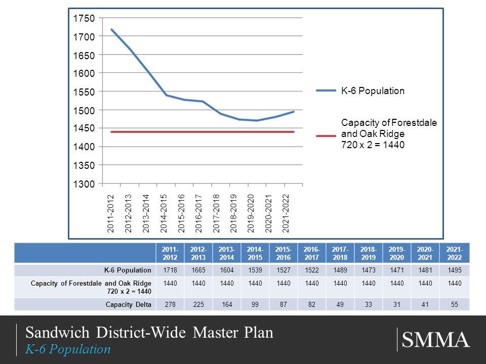 11/11/20136 Title of Slide Subtitle Sandwich District-Wide Master Plan K-6 Population 2011-2012 2012-2013 2013-2014 2014-2015 2015-2016 2016-2017 2017-2018 2018-2019 2019-2020 2020-2021 2021-2022 1750 1700 1650 1600 1550 1500 1450 1400 1350 1300 K-6 Population Capacity of Forestdale and Oak Ridge 720 x 2 = 1440 2011- 2012 2012- 2013 2013- 2014 2014- 2015 2015- 2016 2016- 2017 2017- 2018 2018- 2019 2019- 2020 2020- 2021 2021- 2022 K-6 Population17181665160415391527152214891473147114811495 Capacity of Forestdale and Oak Ridge 720 x 2 = 1440 1440 Capacity Delta2782251649987824933314155
