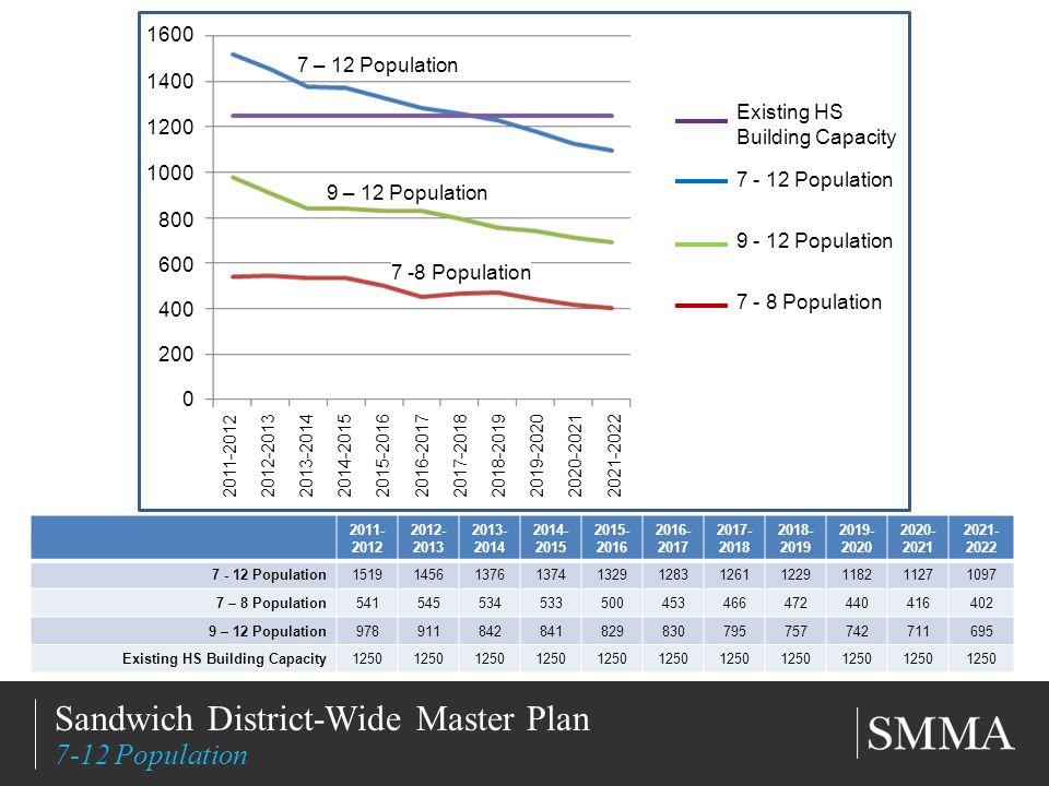 11/11/20137 Title of Slide Subtitle Sandwich District-Wide Master Plan 7-12 Population 2011- 2012 2012- 2013 2013- 2014 2014- 2015 2015- 2016 2016- 2017 2017- 2018 2018- 2019 2019- 2020 2020- 2021 2021- 2022 7 - 12 Population15191456137613741329128312611229118211271097 7 – 8 Population541545534533500453466472440416402 9 – 12 Population978911842841829830795757742711695 Existing HS Building Capacity1250 2011-2012 2012-2013 2013-2014 2014-2015 2015-2016 2016-2017 2017-2018 2018-2019 2019-2020 2020-2021 2021-2022 1600 1400 1200 1000 800 600 400 200 0 7 – 12 Population 9 – 12 Population 7 -8 Population Existing HS Building Capacity 7 - 12 Population 9 - 12 Population 7 - 8 Population