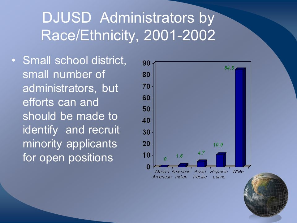 DJUSD Administrators by Race/Ethnicity, 2001-2002 Small school district, small number of administrators, but efforts can and should be made to identify and recruit minority applicants for open positions