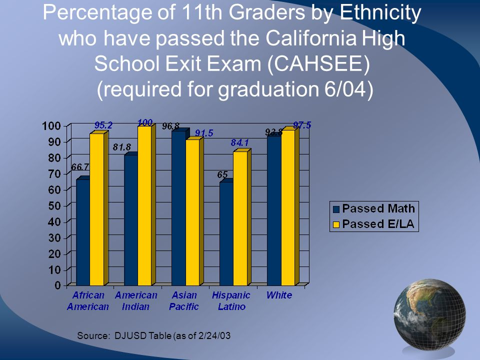 Percentage of 11th Graders by Ethnicity who have passed the California High School Exit Exam (CAHSEE) (required for graduation 6/04) Source: DJUSD Table (as of 2/24/03