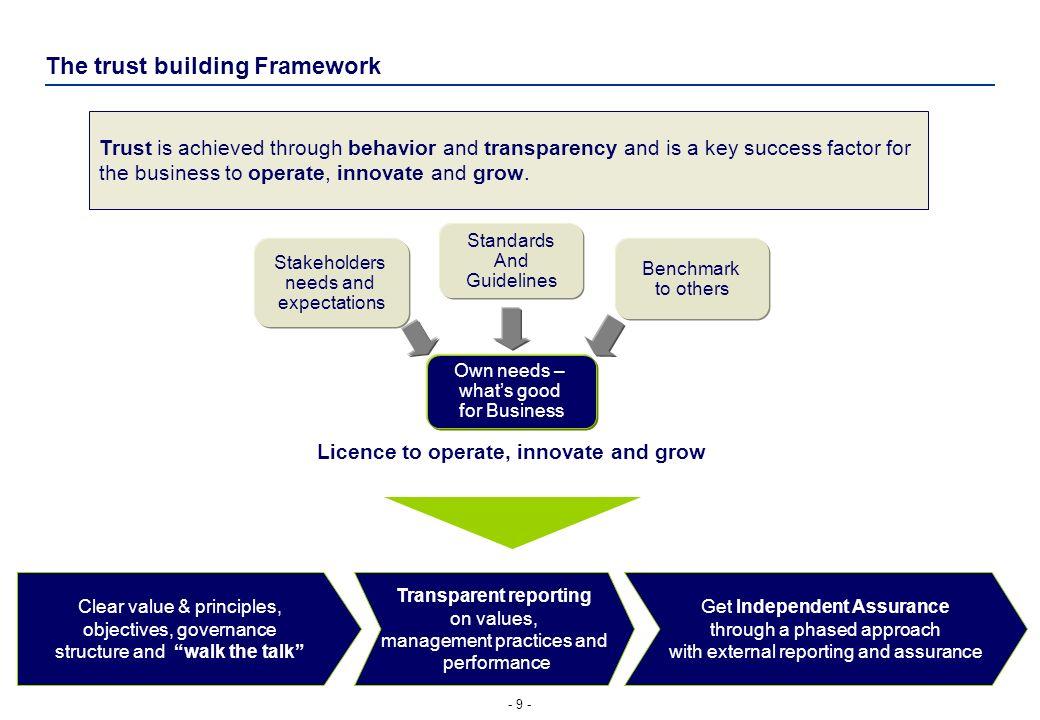 CR development evaluation