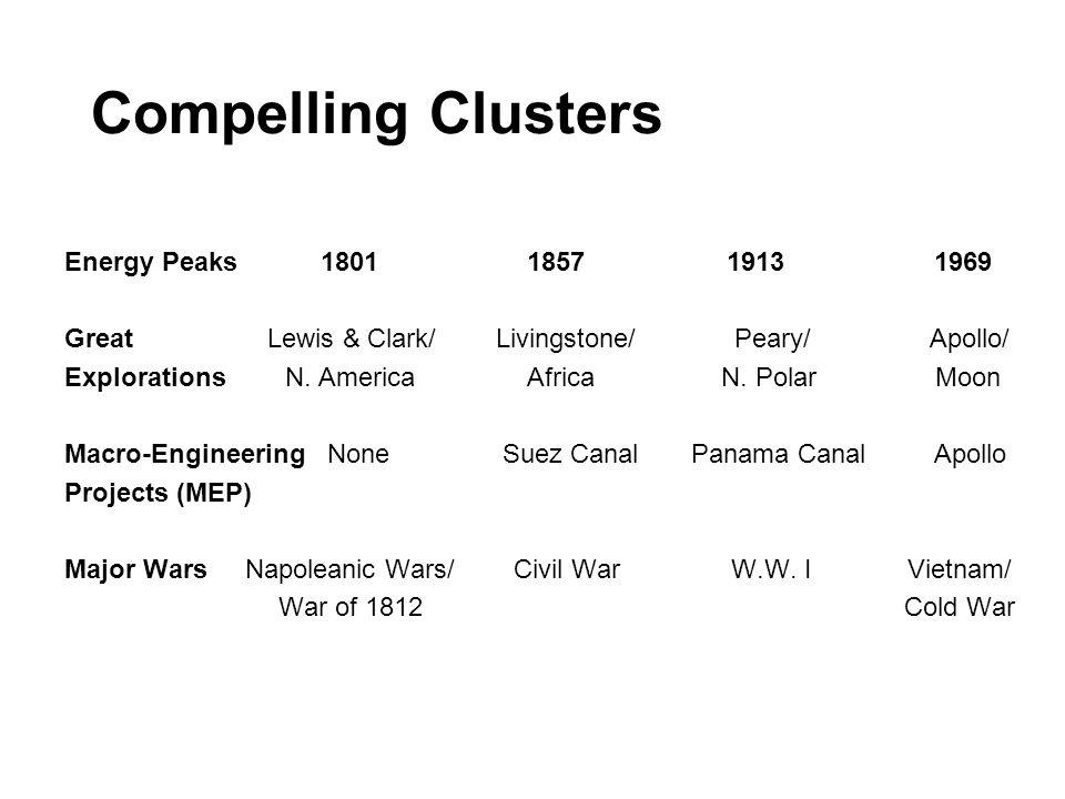 Compelling Clusters Energy Peaks 1801 1857 1913 1969 Great Lewis & Clark/ Livingstone/ Peary/ Apollo/ Explorations N. America Africa N. Polar Moon Mac