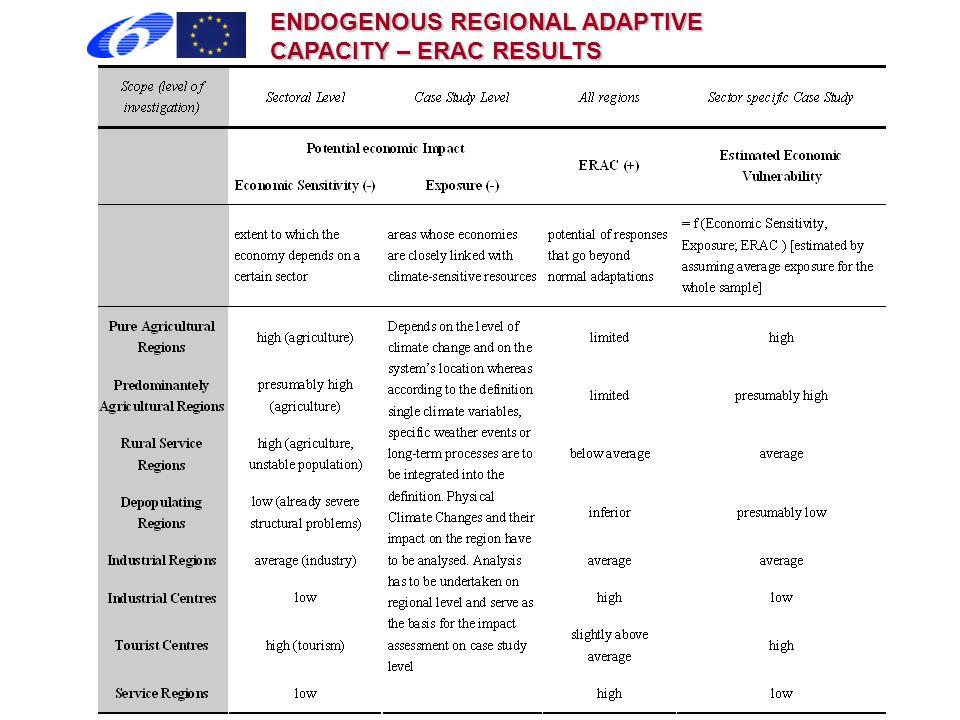 ENDOGENOUS REGIONAL ADAPTIVE CAPACITY – ERAC RESULTS
