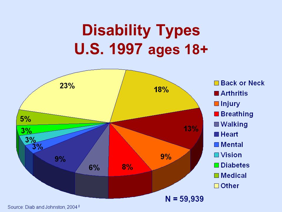 Disability Types U.S. 1997 ages 18+ Source: Diab and Johnston, 2004 8 N = 59,939