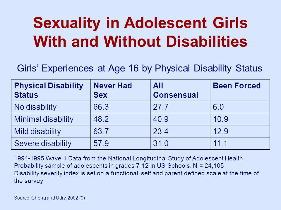 Sexuality in Adolescent Girls With and Without Disabilities Girls Experiences at Age 16 by Physical Disability Status Physical Disability Status Never