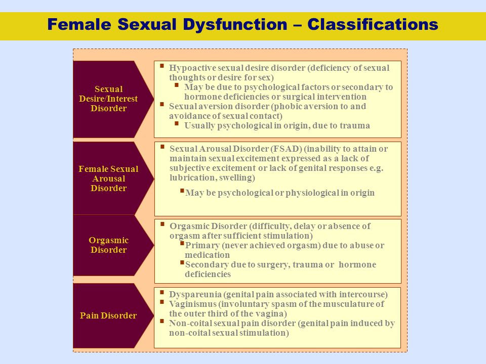 Female Sexual Dysfunction – Classifications Hypoactive sexual desire disorder (deficiency of sexual thoughts or desire for sex) May be due to psycholo