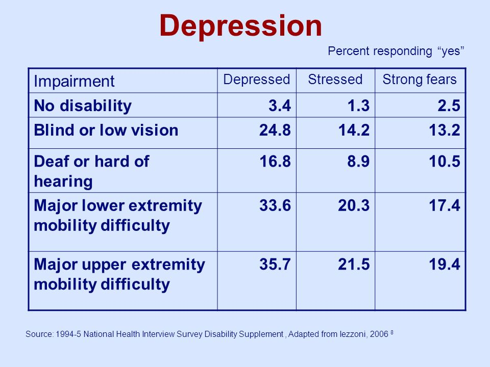 Depression Impairment DepressedStressedStrong fears No disability3.41.32.5 Blind or low vision24.814.213.2 Deaf or hard of hearing 16.88.910.5 Major l