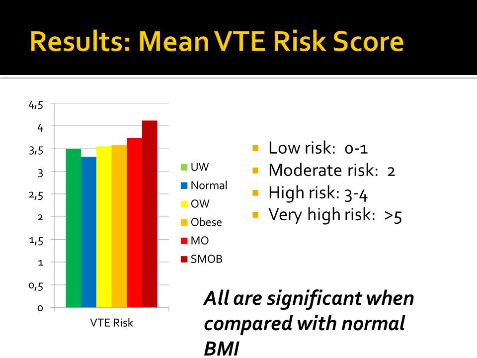 Low risk: 0-1 Moderate risk: 2 High risk: 3-4 Very high risk: >5 All are significant when compared with normal BMI
