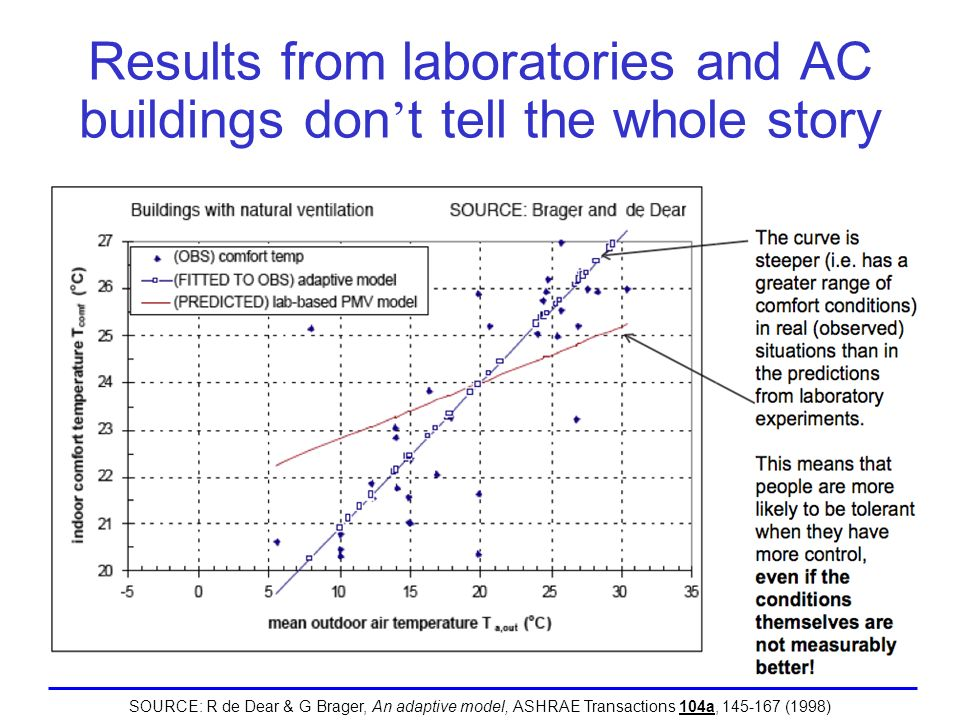 Results from laboratories and AC buildings don t tell the whole story SOURCE: R de Dear & G Brager, An adaptive model, ASHRAE Transactions 104a, 145-1
