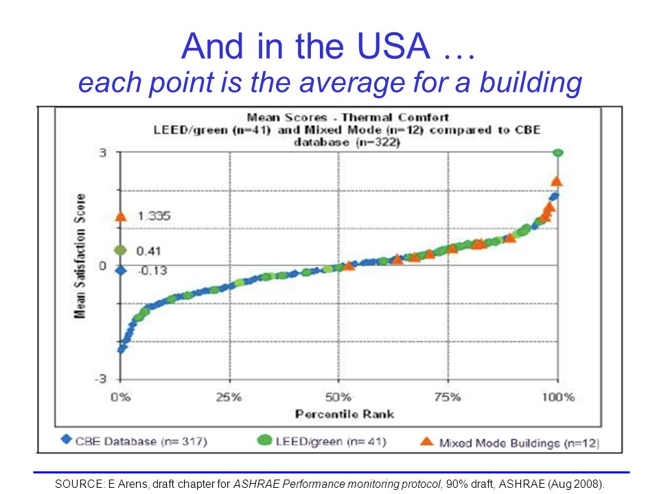 And in the USA … each point is the average for a building SOURCE: E Arens, draft chapter for ASHRAE Performance monitoring protocol, 90% draft, ASHRAE (Aug 2008).