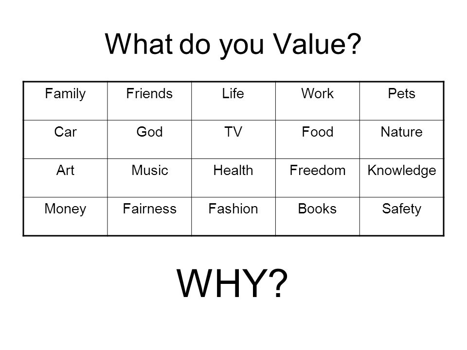 What do you Value? FamilyFriendsLifeWorkPets CarGodTVFoodNature ArtMusicHealthFreedomKnowledge MoneyFairnessFashionBooksSafety WHY?