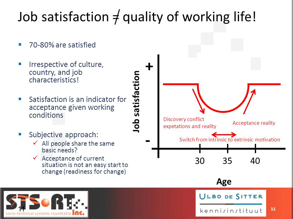 11 Job satisfaction = quality of working life! Age 303540 Job satisfaction + - 70-80% are satisfied Irrespective of culture, country, and job characte