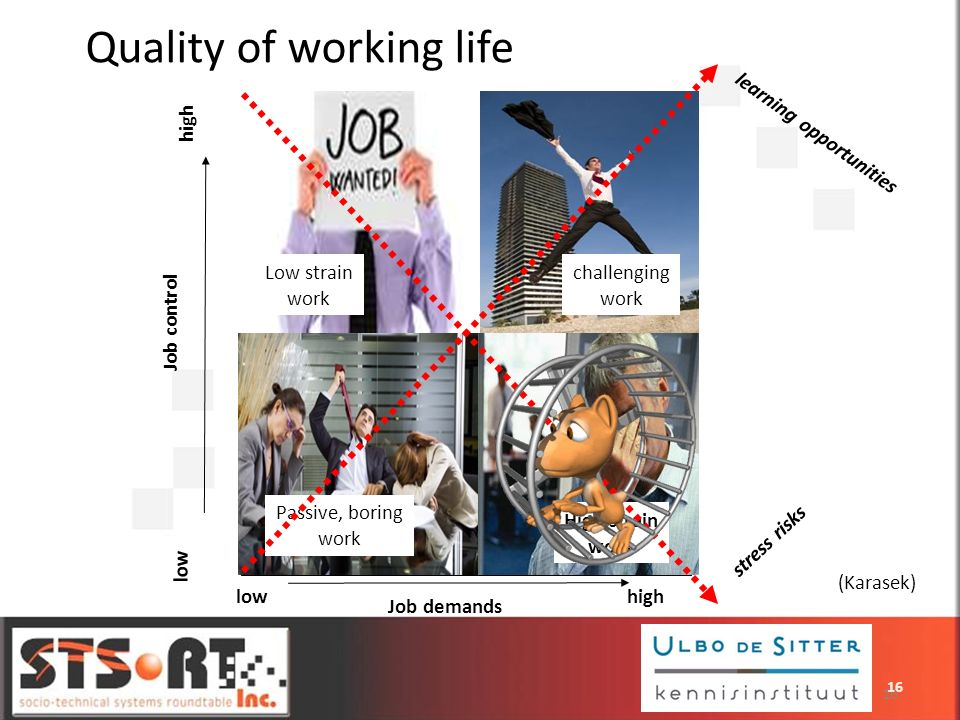 Job control Job demands lowhigh learning opportunities under-loaded work challenging work over-loaded work boring work stress risks high low Low strai