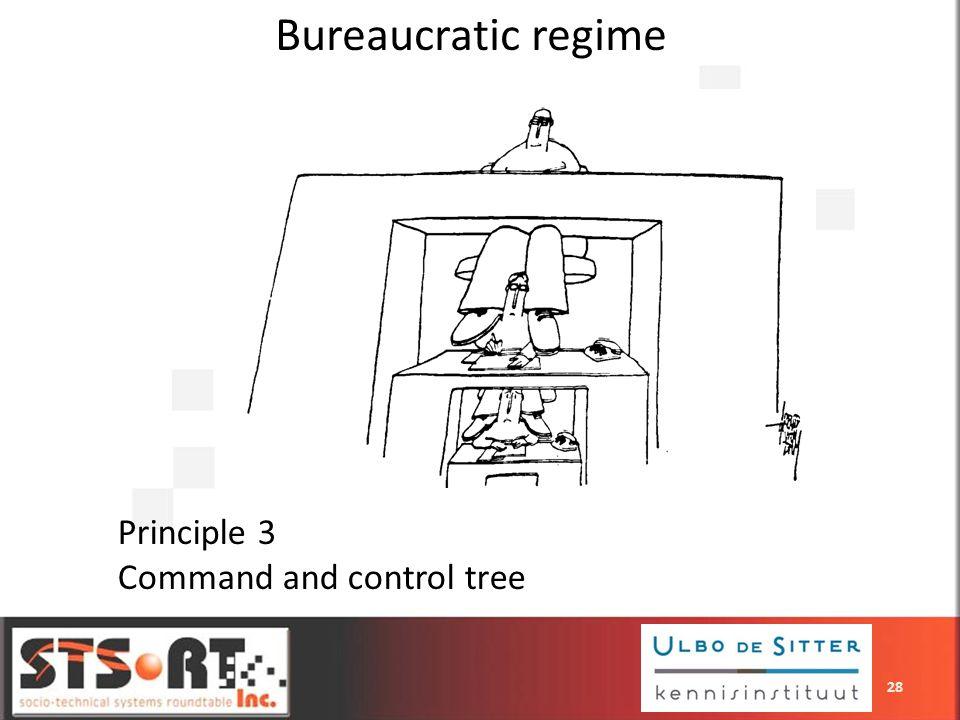 Principle 3 Command and control tree Bureaucratic regime 28