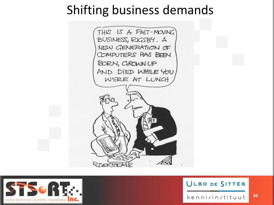 Shifting business demands 34