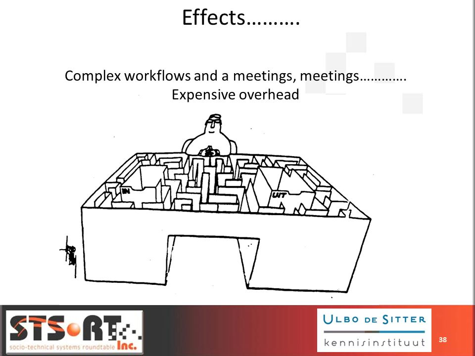 Effects………. Complex workflows and a meetings, meetings…………. Expensive overhead 38