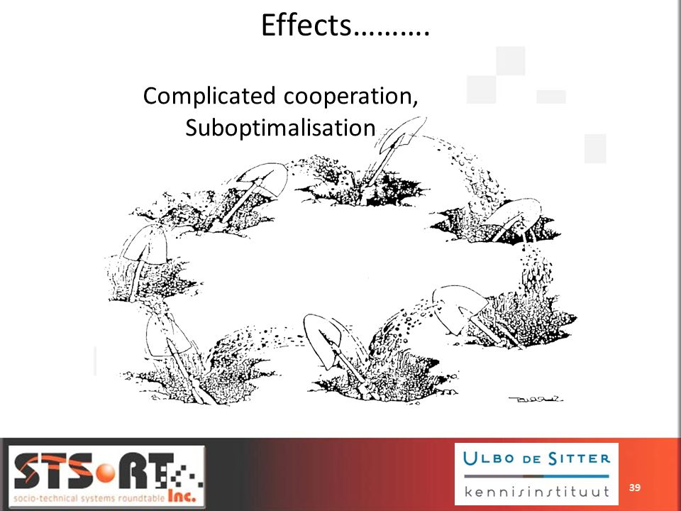 Complicated cooperation, Suboptimalisation Effects………. 39