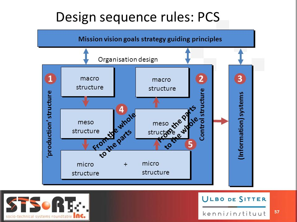 Design sequence rules: PCS From the whole to the parts + macro structure macro structure meso structure micro structure micro structure meso structure