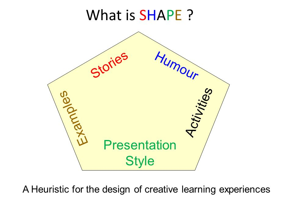 What is SHAPE ? Stories Humour Activities Presentation Style Examples A Heuristic for the design of creative learning experiences
