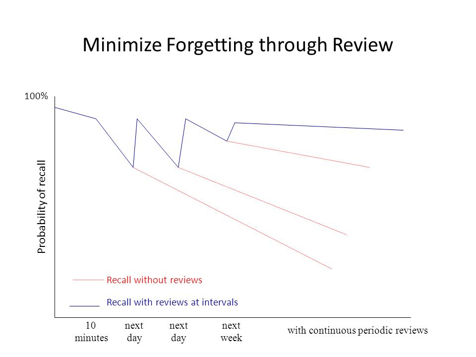 Minimize Forgetting through Review 10 next next next minutes day day week with continuous periodic reviews Recall without reviews Recall with reviews