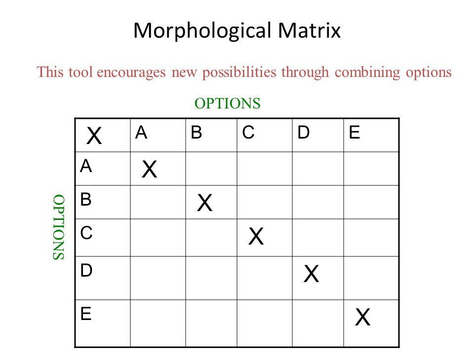 Morphological Matrix This tool encourages new possibilities through combining options X ABCDE A X B X C X D X E X OPTIONS