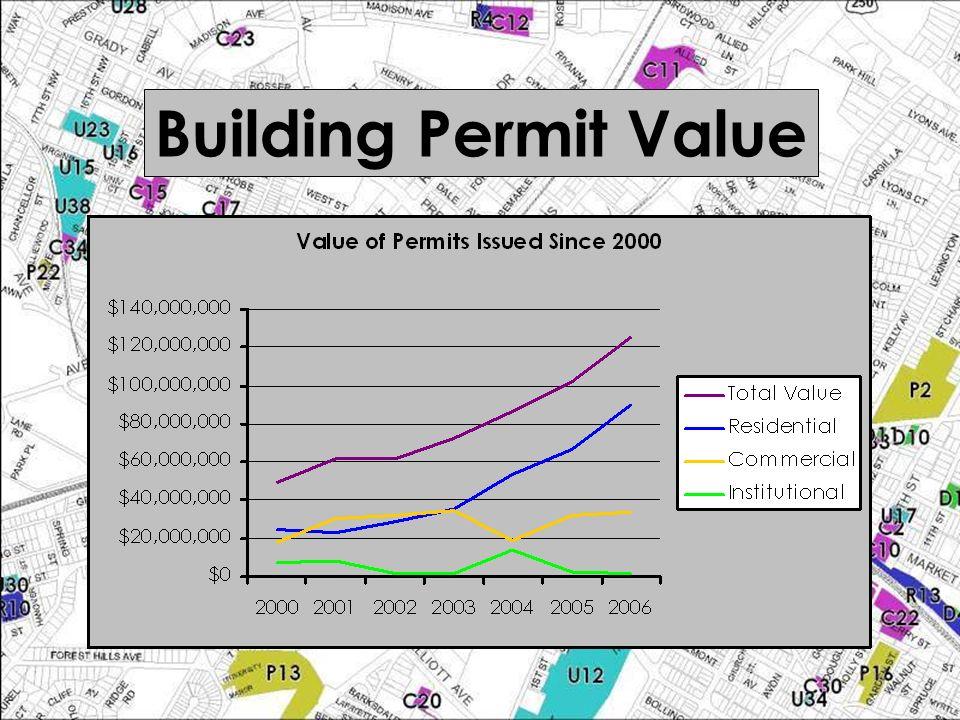 Building Permit Value