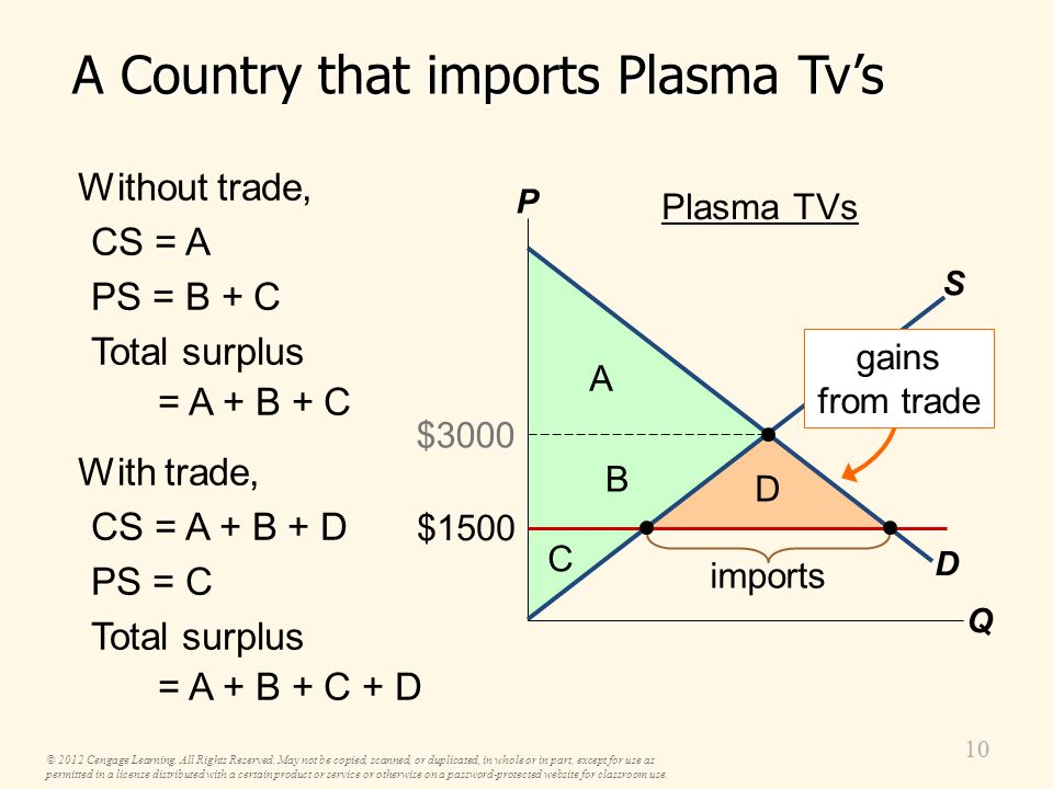 99 Under free trade, domestic consumers demand 600 domestic producers supply 200 imports = 400 P Q D S $1500 200 $3000 600 Plasma TVs imports A Countr