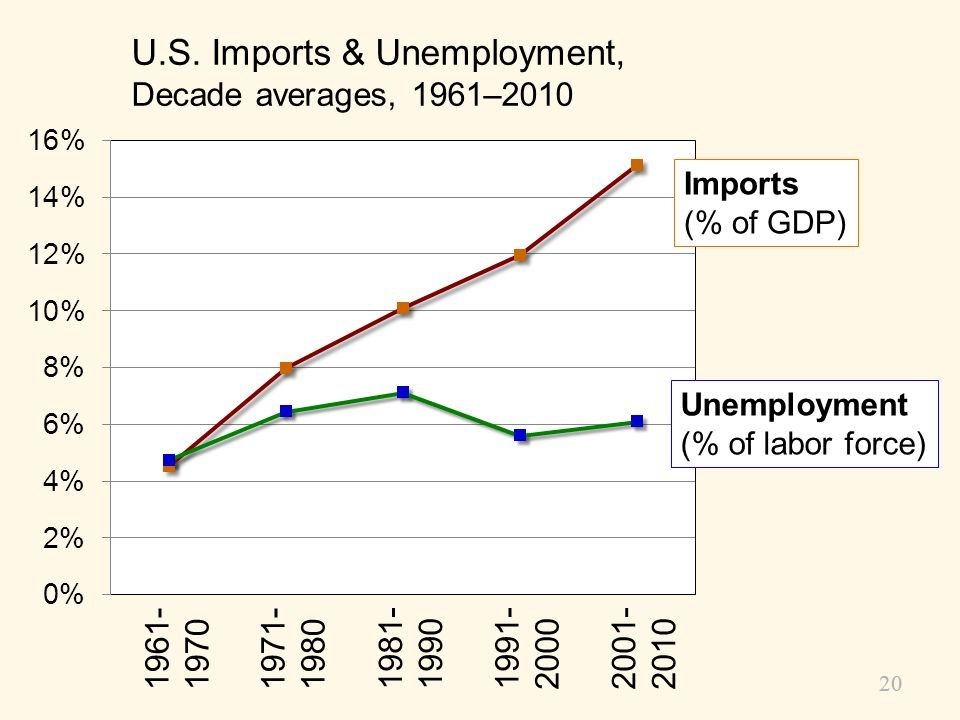 19 Arguments for Restricting Trade 1. The jobs argument Trade destroys jobs in industries that compete with imports. Economists response: Look at the
