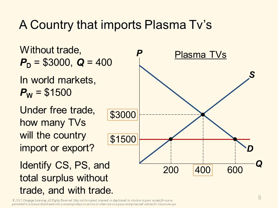 77 A Country That Exports Soybeans Without trade, CS = A + B PS = C Total surplus = A + B + C With trade, CS = A PS = B + C + D Total surplus = A + B