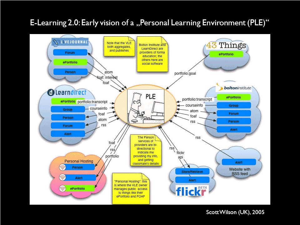 E-Learning 2.0: Early vision of a Personal Learning Environment (PLE) Scott Wilson (UK), 2005