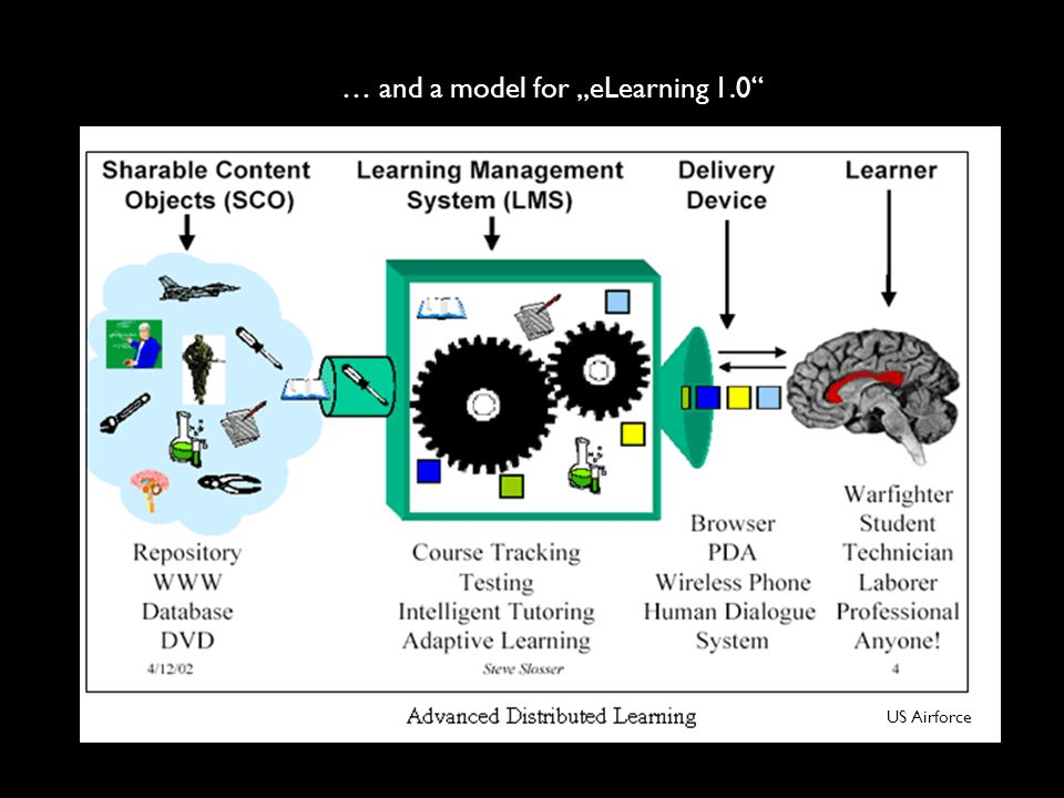 … and a model for eLearning 1.0 US Airforce