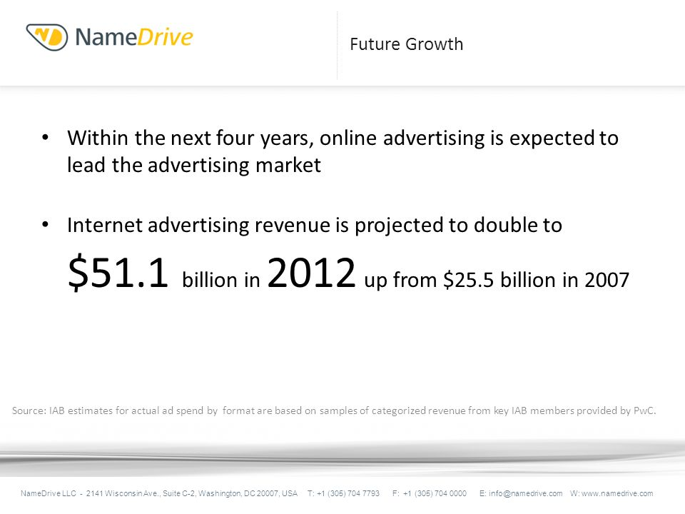 Future Growth Within the next four years, online advertising is expected to lead the advertising market Internet advertising revenue is projected to double to $51.1 billion in 2012 up from $25.5 billion in 2007 NameDrive LLC - 2141 Wisconsin Ave., Suite C-2, Washington, DC 20007, USA T: +1 (305) 704 7793 F: +1 (305) 704 0000 E: info@namedrive.com W: www.namedrive.com Source: IAB estimates for actual ad spend by format are based on samples of categorized revenue from key IAB members provided by PwC.