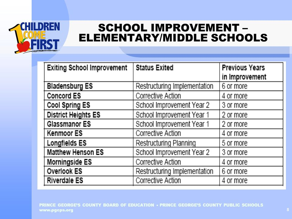 PRINCE GEORGES COUNTY BOARD OF EDUCATION PRINCE GEORGES COUNTY PUBLIC SCHOOLS www.pgcps.org 8 SCHOOL IMPROVEMENT – ELEMENTARY/MIDDLE SCHOOLS