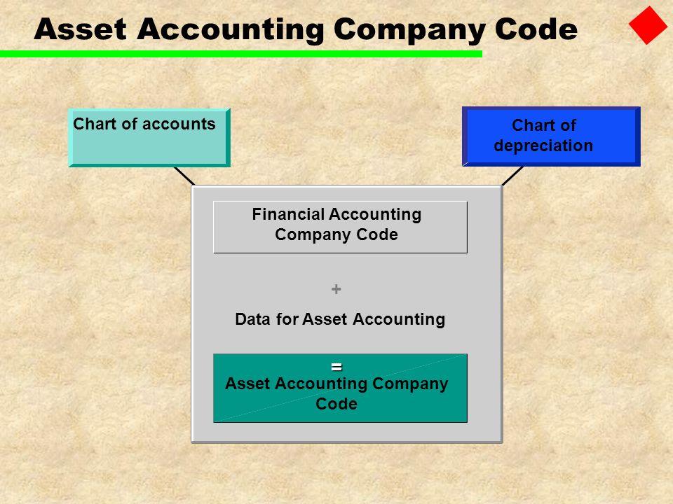 Asset Accounting Company Code Chart of accounts Chart of depreciation Financial Accounting Company Code + Data for Asset Accounting Asset Accounting C