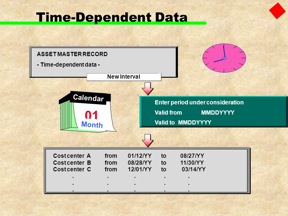 Time-Dependent Data ASSET MASTER RECORD - Time-dependent data - Enter period under consideration Valid fromMMDDYYYY Valid to MMDDYYYY Cost center Afro