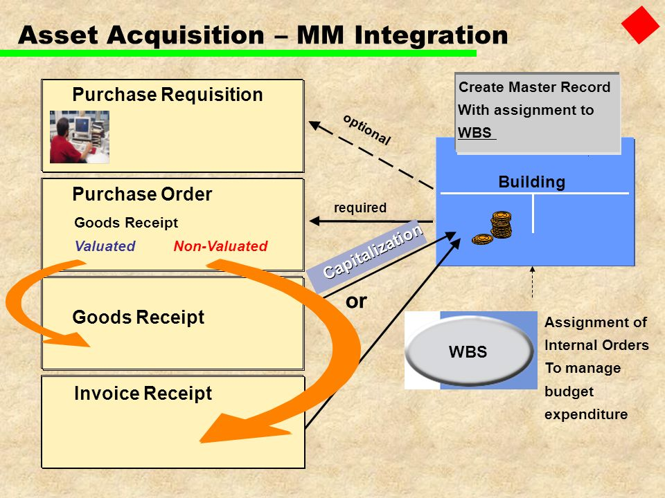 PurchaseRequisition PurchaseOrder Goods Receipt Invoice Receipt Building or required Capitalization ValuatedNon-Valuated Create Master Record With ass