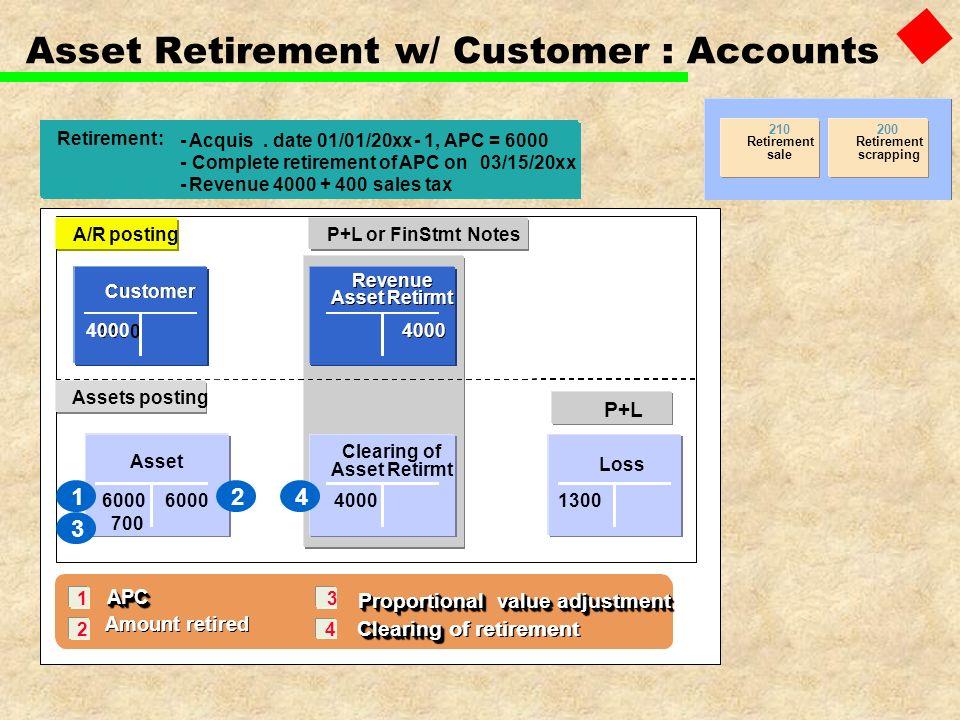 1 2 3 Retirement: -Acquis. date 01/01/20xx-1, APC = 6000 -Complete retirement ofAPCon03/15/20xx -Revenue4000 + 400sales tax APC Amount retired APC APC