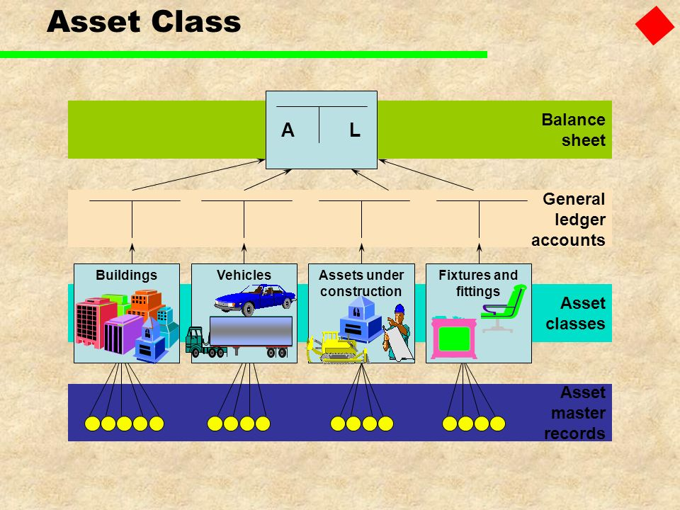Asset Class General ledger accounts Balance sheet Asset classes Asset master records ALAL VehiclesFixtures and fittings BuildingsAssets under construc