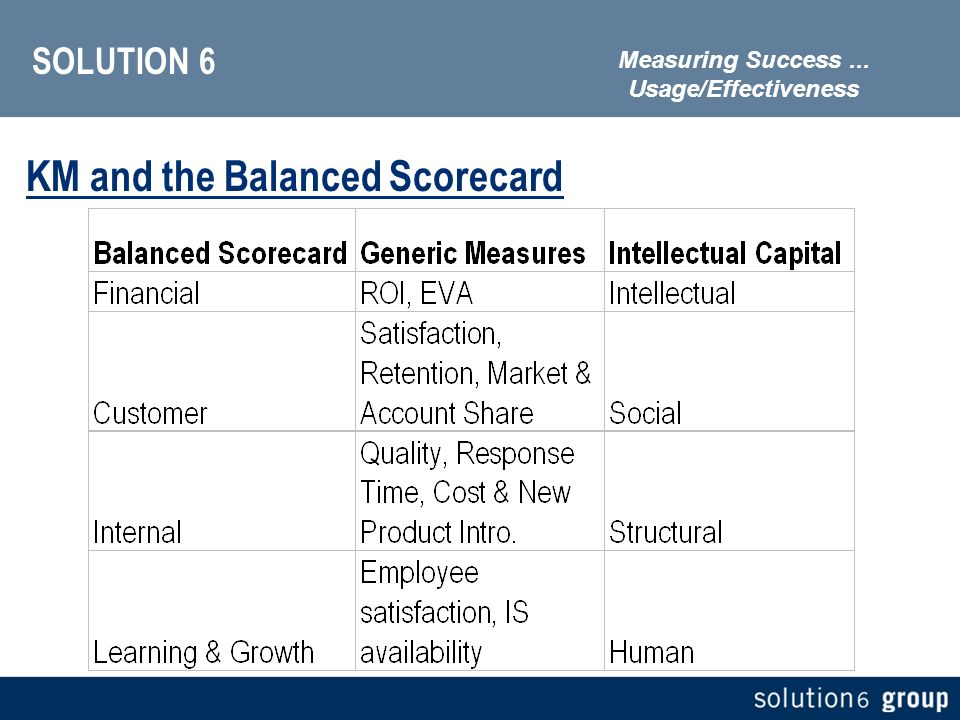 SOLUTION 6 KM and the Balanced Scorecard Measuring Success... Usage/Effectiveness